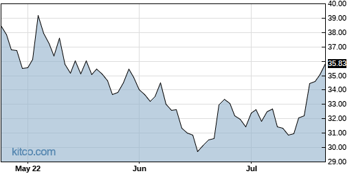 OMI 3-Month Chart