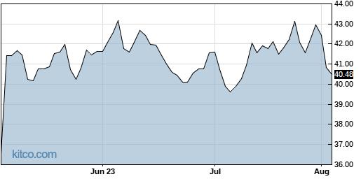OTEX 3-Month Chart