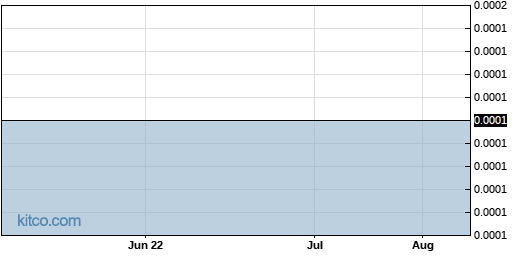 OWCP 3-Month Chart
