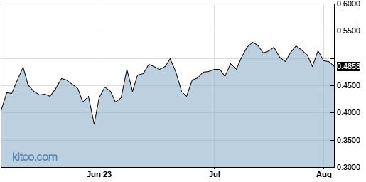 PALAF 3-Month Chart