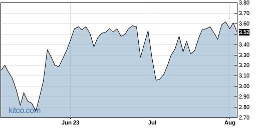 PBYI 3-Month Chart
