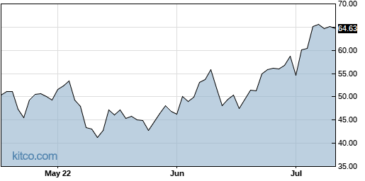 PI 3-Month Chart