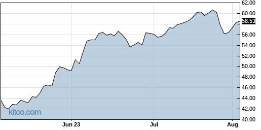 PLUS 3-Month Chart