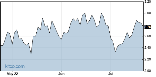 PXS 3-Month Chart