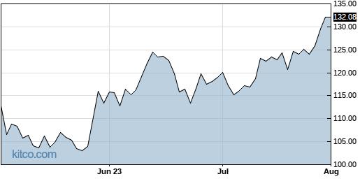 QCOM 3-Month Chart