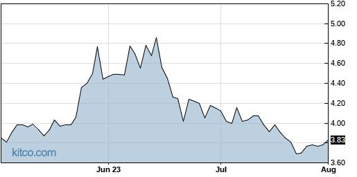 RFIL 3-Month Chart