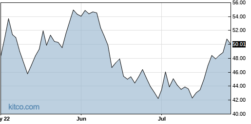RILY 3-Month Chart