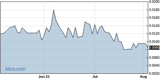 RMHB 3-Month Chart