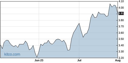 SAN 3-Month Chart