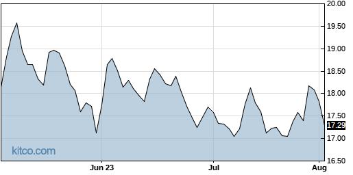 SBLK 3-Month Chart