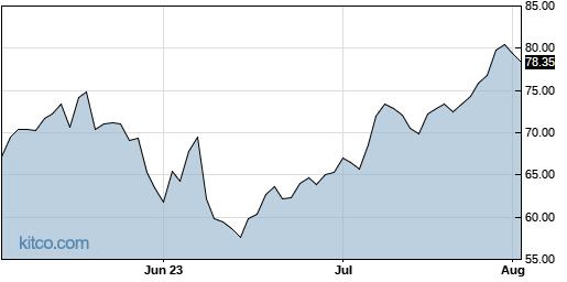 SIG 3-Month Chart