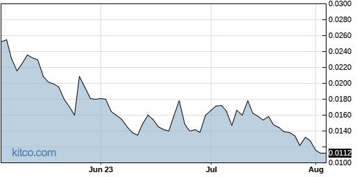 SIRC 3-Month Chart