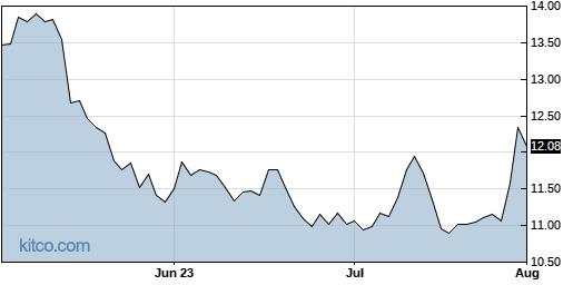 SOHU 3-Month Chart