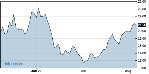 SOXL 3-Month Chart