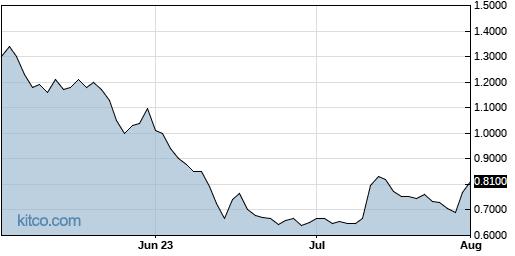 STAF 3-Month Chart