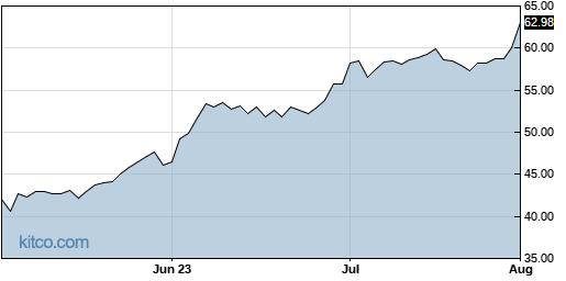 STRL 3-Month Chart
