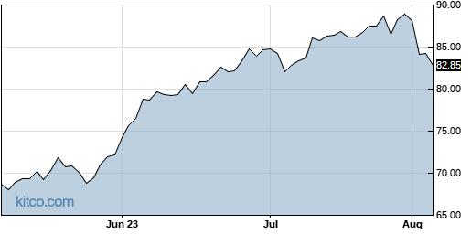 SVXY 3-Month Chart