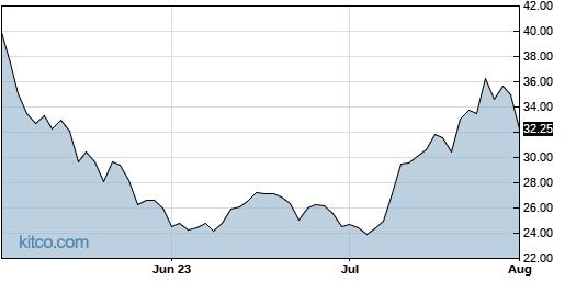 TNDM 3-Month Chart