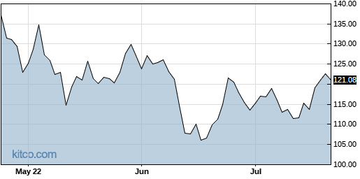 TROW 3-Month Chart