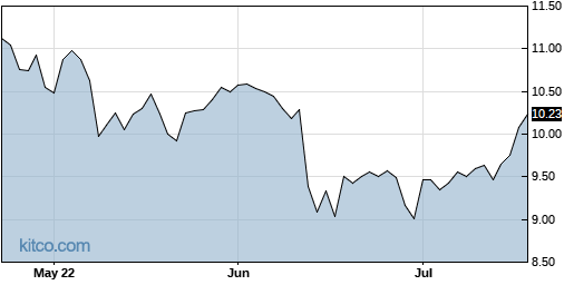 TRTX 3-Month Chart