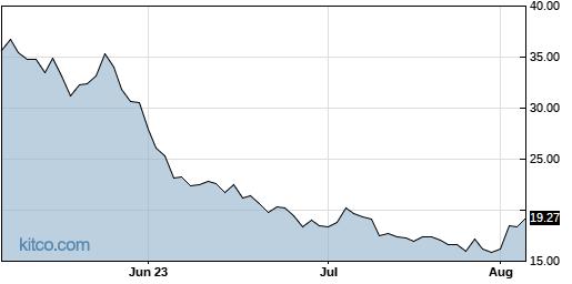 UVXY 3-Month Chart