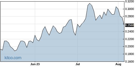 VBLT 3-Month Chart