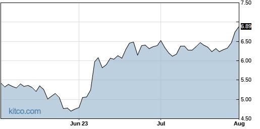 VRA 3-Month Chart