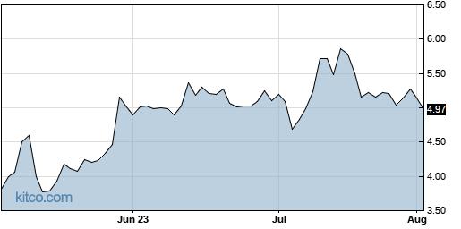 VUZI 3-Month Chart
