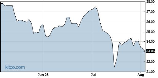 VZ 3-Month Chart