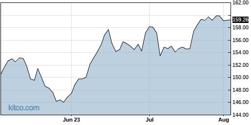 WMT 3-Month Chart