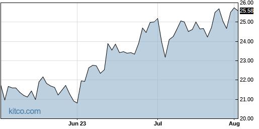 X 3-Month Chart