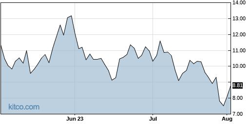 YANG 3-Month Chart