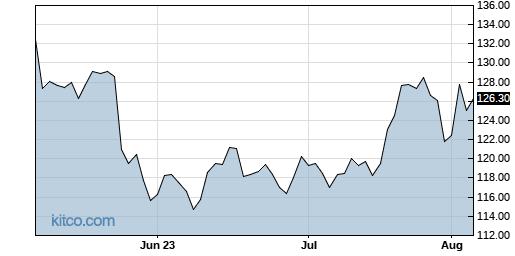 A 3-Month Chart