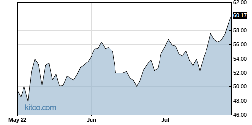 AAON 3-Month Chart
