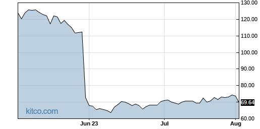 AAP 3-Month Chart