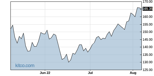 AAPL 3-Month Chart