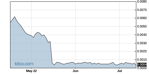AAPT 3-Month Chart