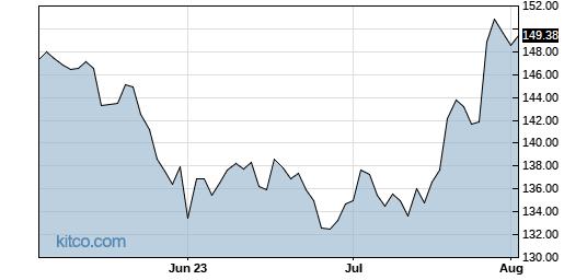 ABBV 3-Month Chart
