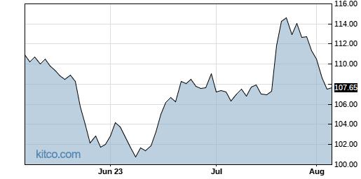 ABT 3-Month Chart