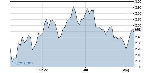 ABUS 3-Month Chart