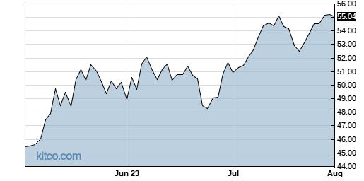 ALRM 3-Month Chart