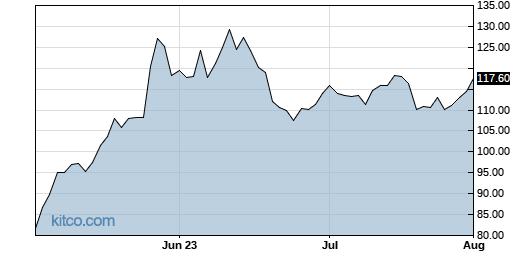 AMD 3-Month Chart