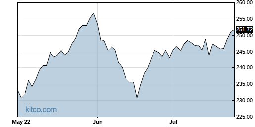 AMGN 3-Month Chart