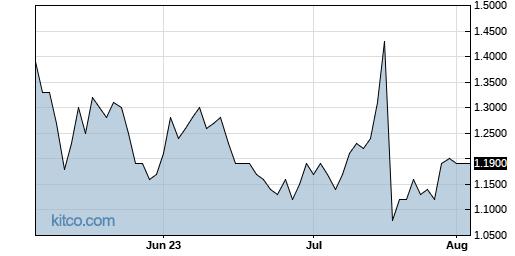 AMRN 3-Month Chart