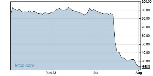 APLS 3-Month Chart