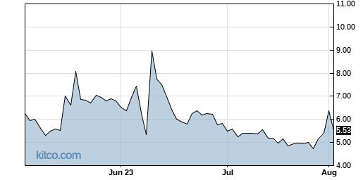 APRN 3-Month Chart