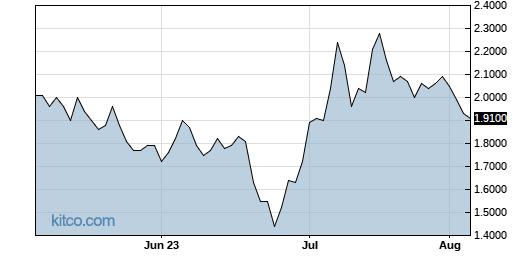 ATAI 3-Month Chart