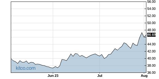 BATRA 3-Month Chart