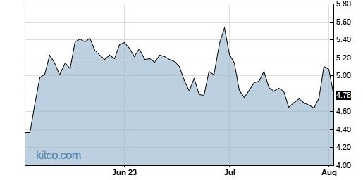 BB 3-Month Chart