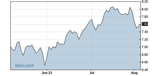 BBVA 3-Month Chart
